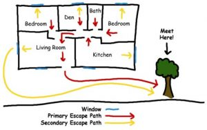 Fire Escape Plan for your House